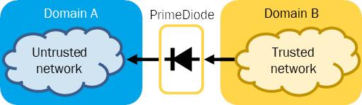 Technolution PrimeDiode 3010 datadiode for NLD Secret